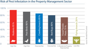 risk of pest infestation in the property management sector